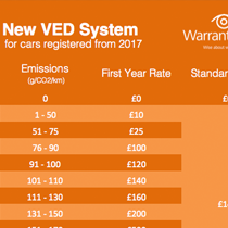 New VED System: What you need to know