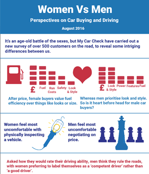 Survey Reveals Gender Perspectives on Car Buying and Driving