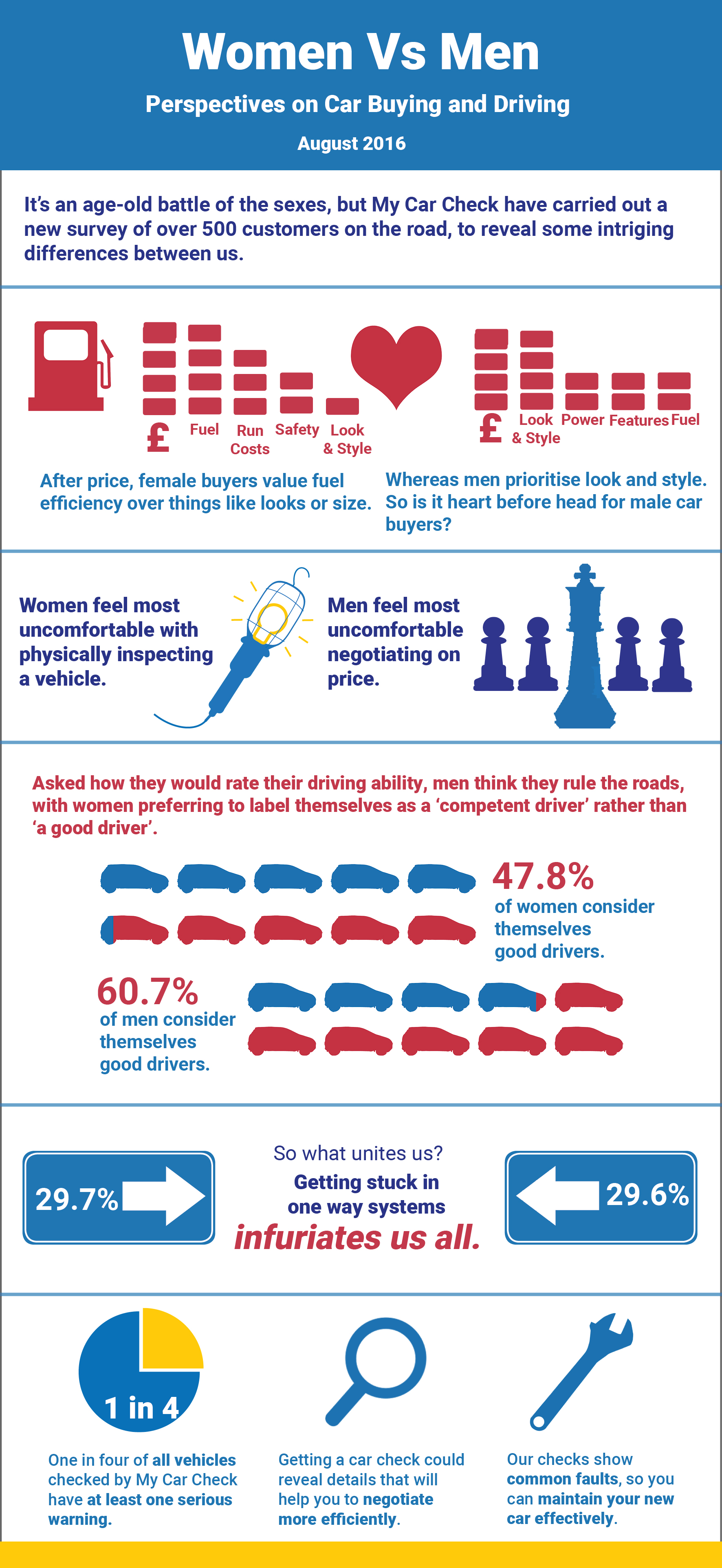 Survey Reveals Male and Female Perspectives on Car Buying and Driving